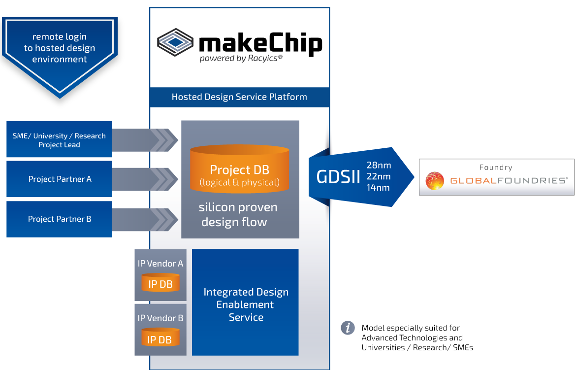 What is makeChip?